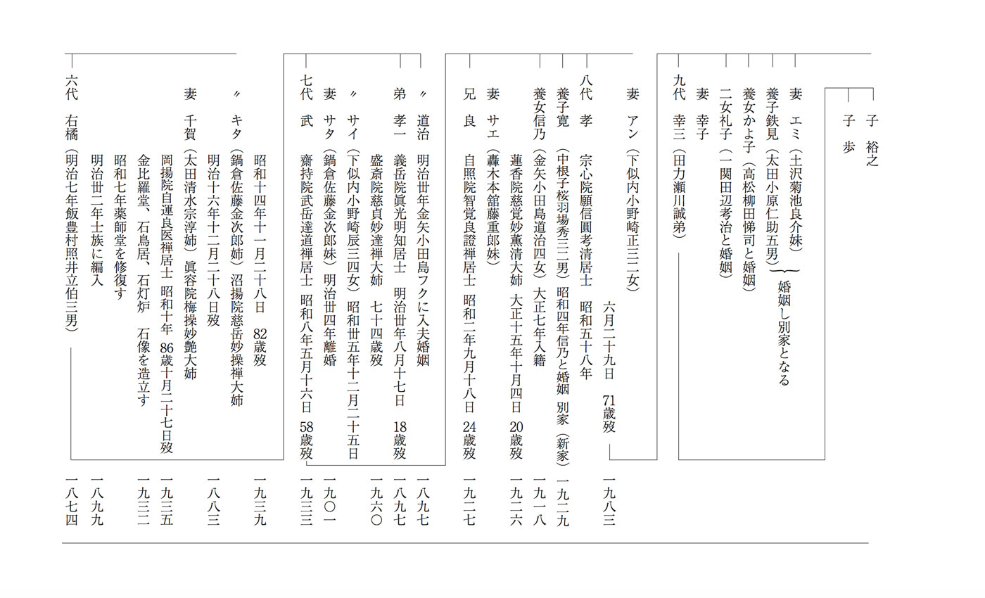 岡沼安藤 家系図